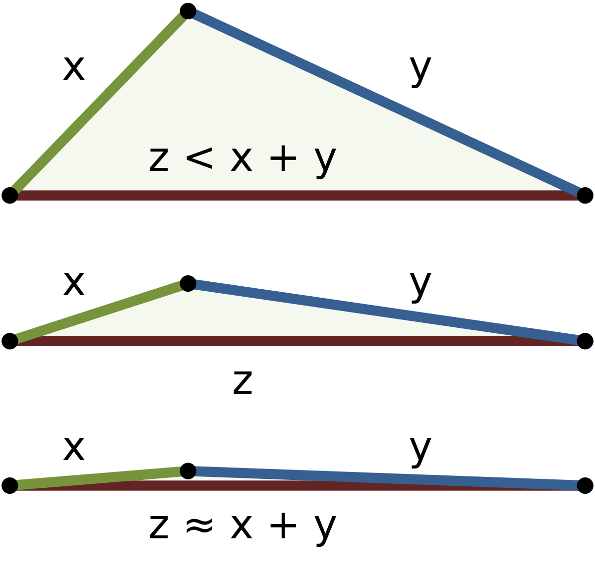 vector royalty free library Triangle inequality