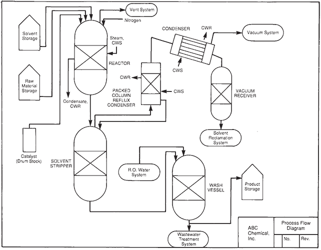 image freeuse library Chemical Engineering Drawing at GetDrawings