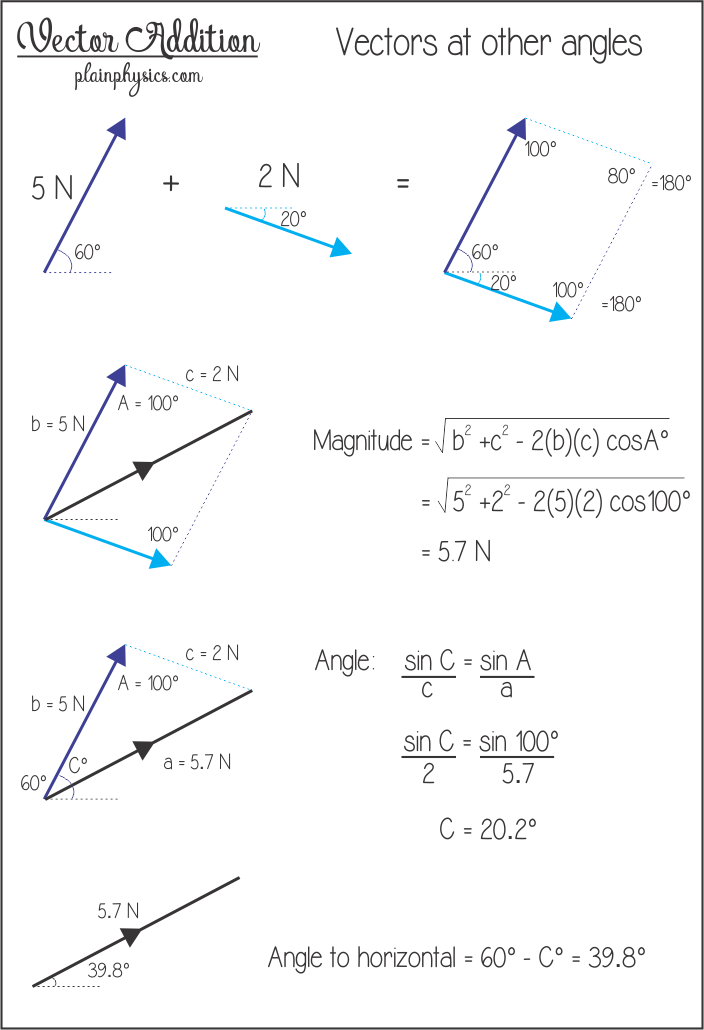 clip black and white library Vector calc. Addition for vectors at