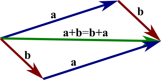 picture free library What is the difference between triangle law and parallelogram law of