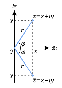 vector Complex plane