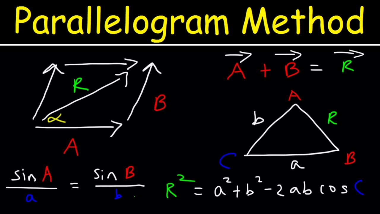 graphic freeuse stock Vector defintion parallelogram. Addition method resultant vectors