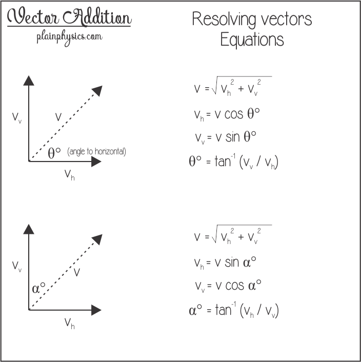 clip art library stock Resolution equations used for. Vector calc math formula sheet