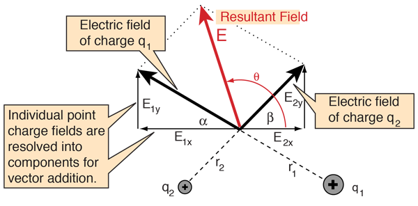 picture free Electric potential for multiple. Vector calculation diagram