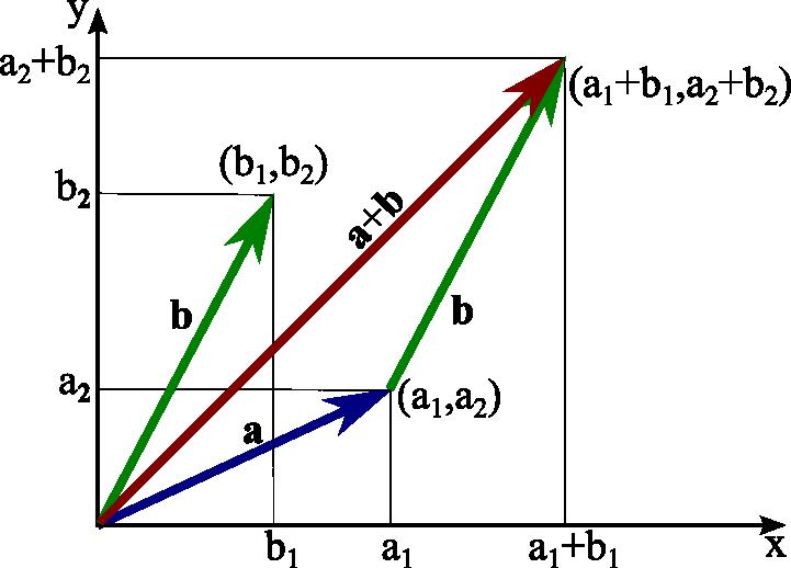 jpg download Precalculus vector math. Adding two dimensional vectors