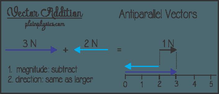 clip download Vector addition for antiparallel vectors