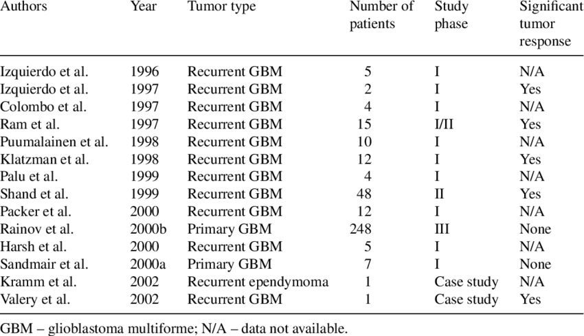 png free stock Overview of clinical protocols using RV mediated gene therapy in