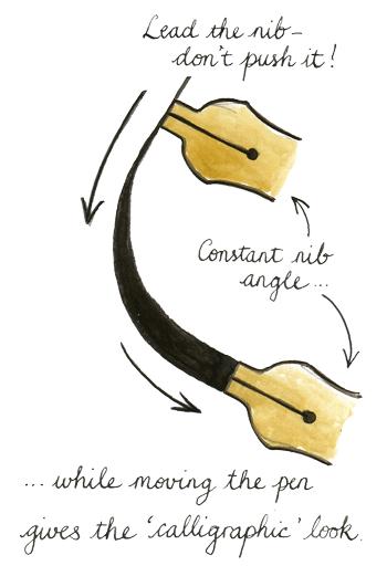 jpg freeuse stock How to write calligraphy