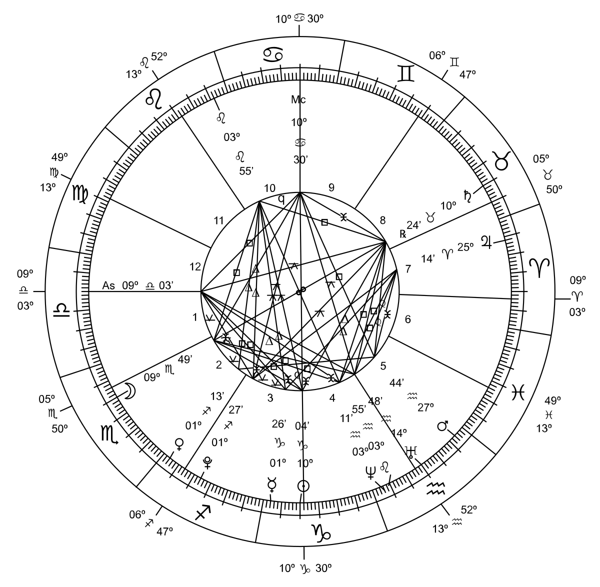 svg freeuse library Astrology and astronomy wikipedia. Types drawing zodiac