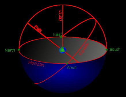 clip art transparent The celestial sphere lies above Earth