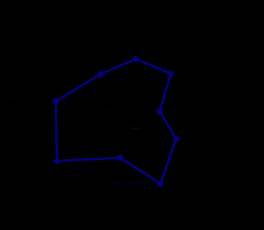 image royalty free stock Radar plot showing the. Bicep drawing diagram