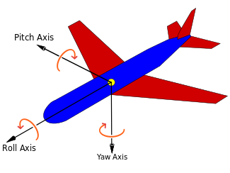 picture library library Flight dynamics fixed wing. Vector aviation space