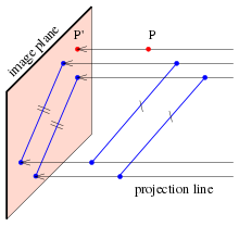 svg free Parallel projection