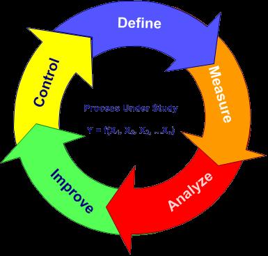 svg download Chart clipart business improvement. The dmaic process iil.