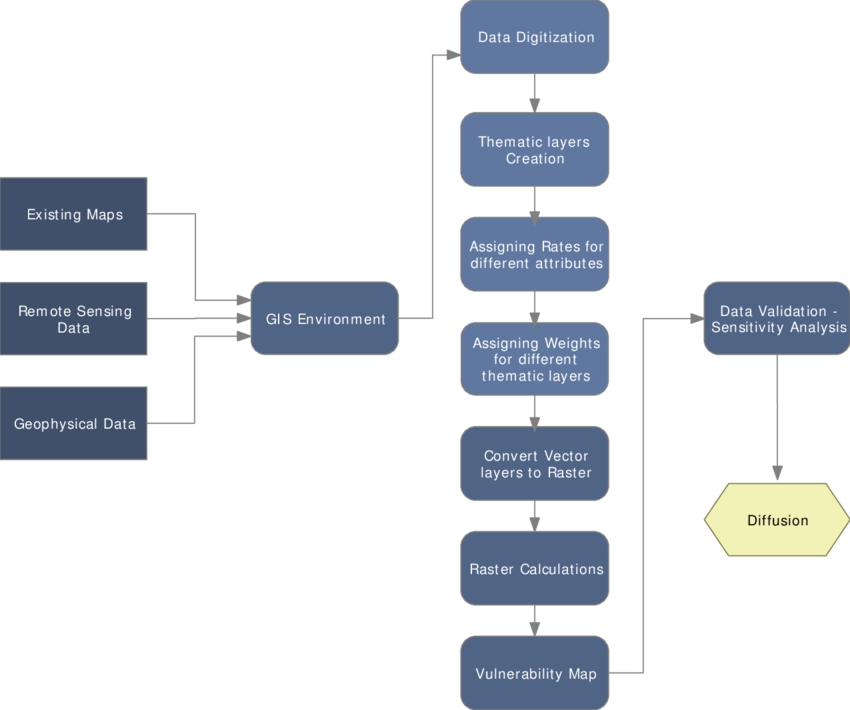 royalty free stock Flow chart of the main processing steps of GVM