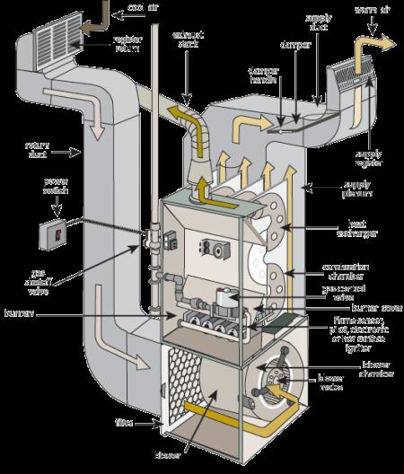 vector royalty free download Boiler System