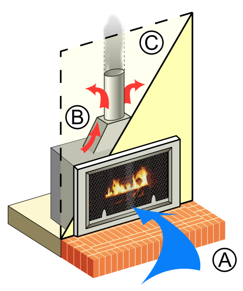 picture transparent stock How Gas Fireplaces