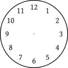 clip library Clock position