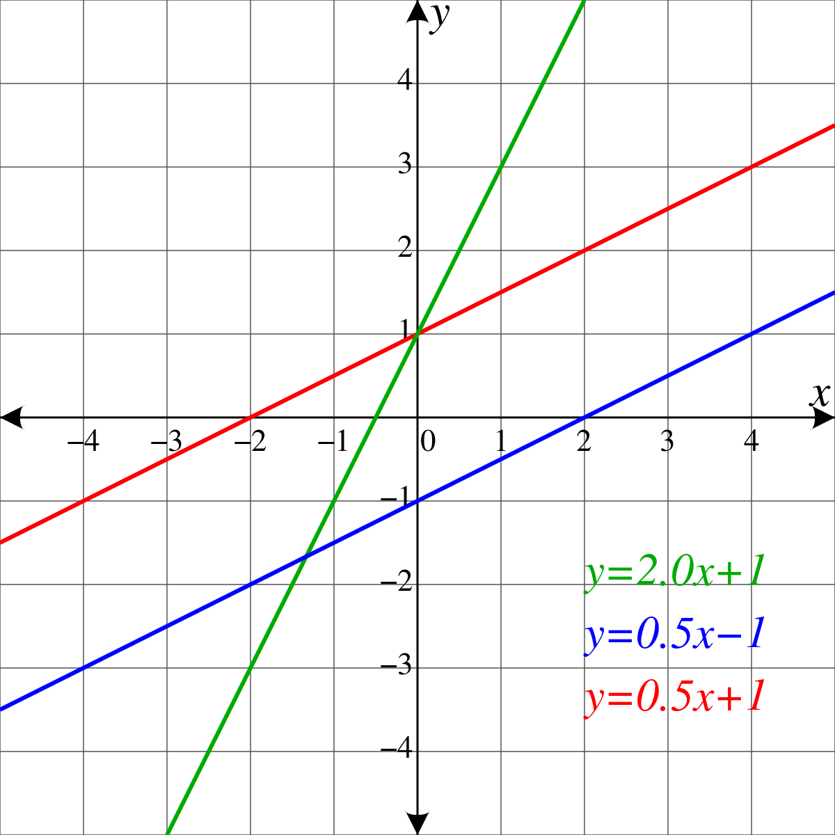 picture transparent stock Collinear vector. Line geometry wikipedia