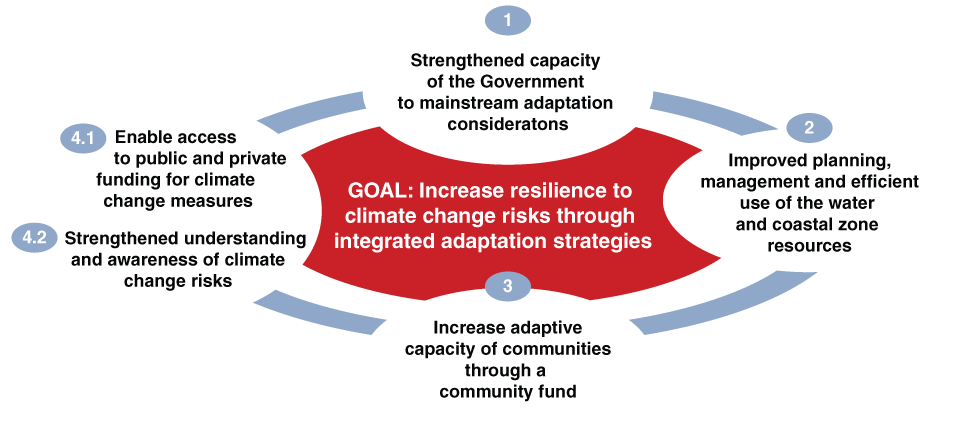 clip art black and white Integrated Climate Change Adaptation Strategies