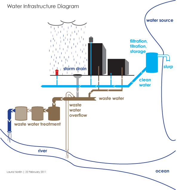 clip art free stock Water Infrastructure Delivery Diagram