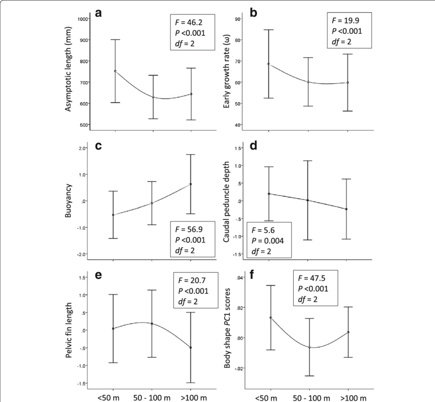download Ariation in phenotype with. Depth drawing