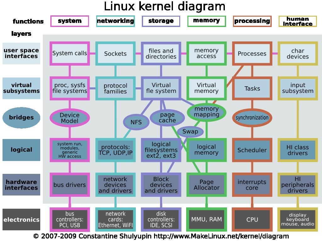 svg royalty free stock Linux kernel diagram