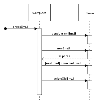 image library download Sequence diagram