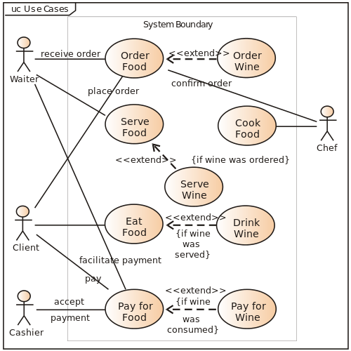 clip free library What is use case diagram