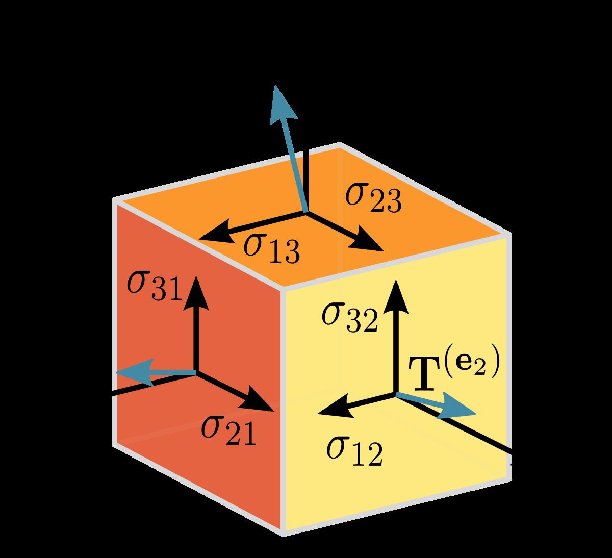 image Tensor wikipedia . Vector defintion scalar