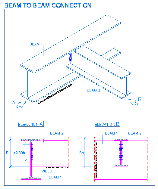 clip transparent Beam to beam connection