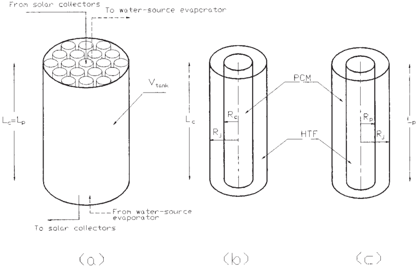 image transparent stock Latent heat energy storage tank with cylinders or pipes