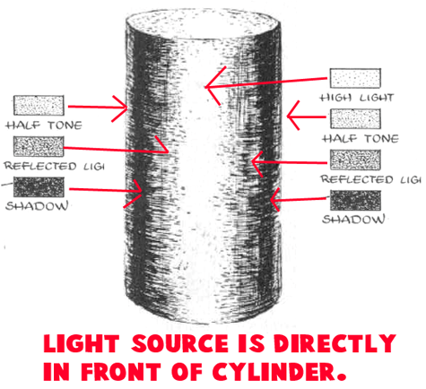 clip Pin on shading tangles. Drawing cylinders light source
