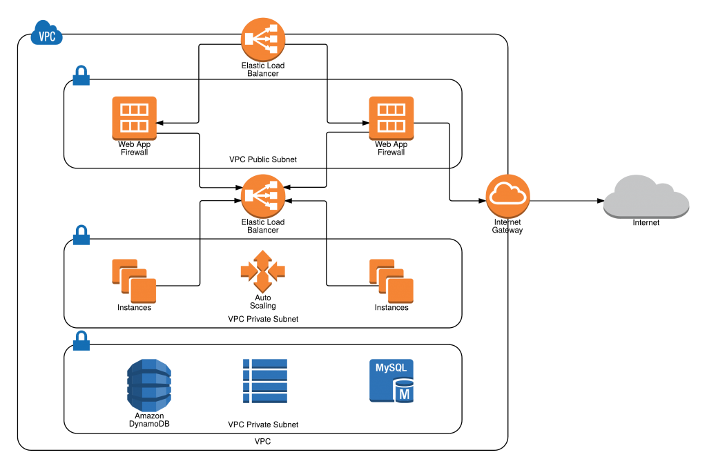 image library download How Lucidchart makes it easier to diagram your infrastructure