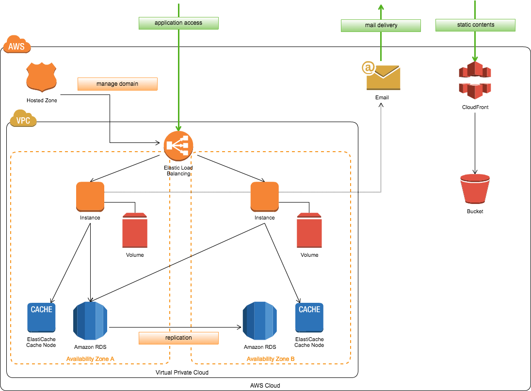 banner AWS Architecture Diagram Software