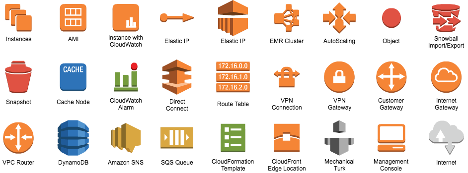 picture free AWS Architecture Diagram Software
