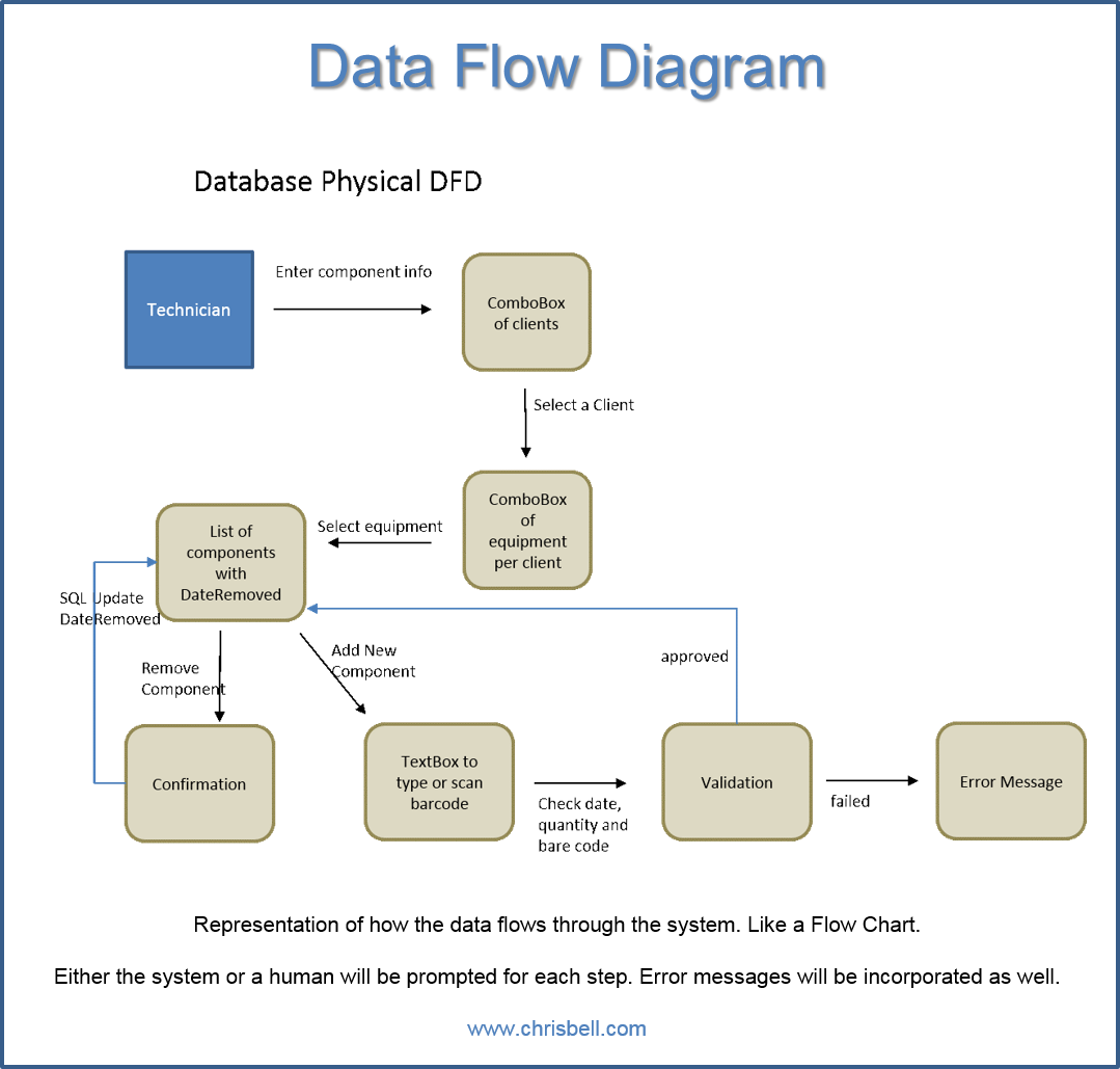 banner free library Data Flow Diagrams