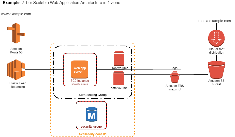 svg library AWS Architecture Diagram Software
