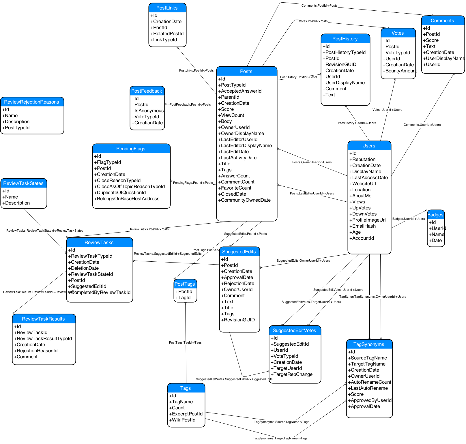 clipart freeuse library Diagram of Stack Exchange database