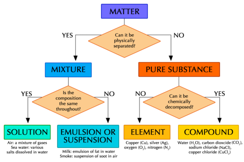 jpg Blank Classification Of Matter Flow Chart Awesome Natural Sciences
