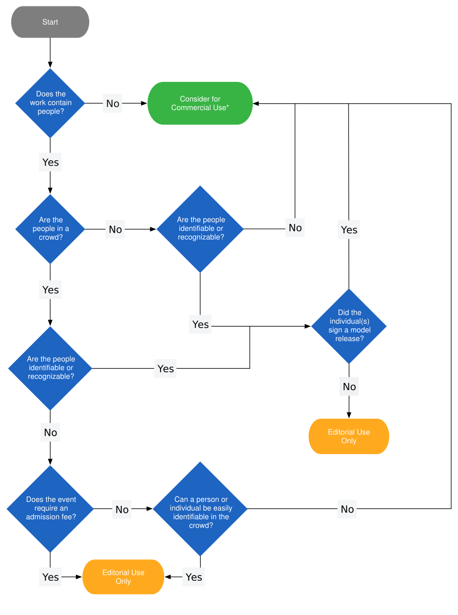 svg royalty free Ultimate Flowchart Guide