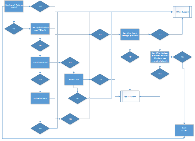 jpg library Microsoft Office Flow Chart Creator Fresh The Simplest Way To Draw