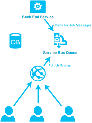 image library Scheduling jobs with Azure Service Bus