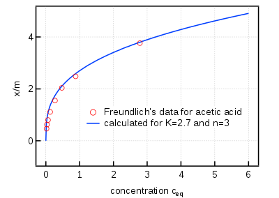 vector Freundlich equation