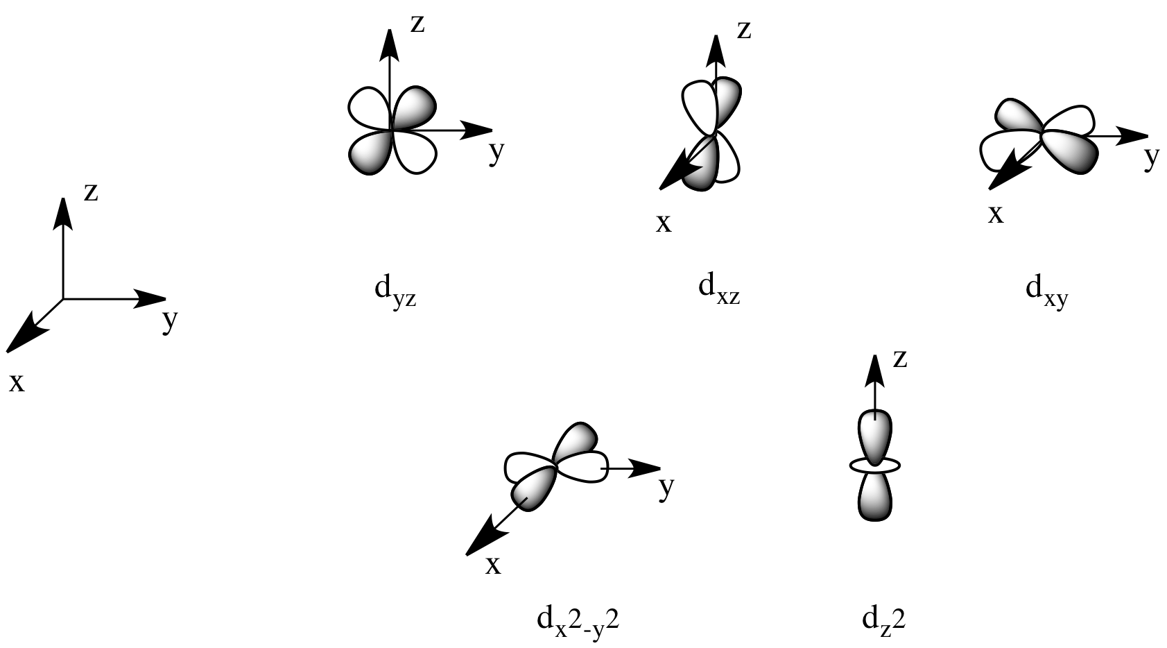 jpg royalty free download Cc ligand field theory. Drawing orbitals