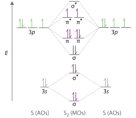 vector transparent library Drawing orbitals 3p orbital.  second row diatomic