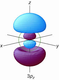 banner library stock Drawing orbitals 3p orbital. What is the structural