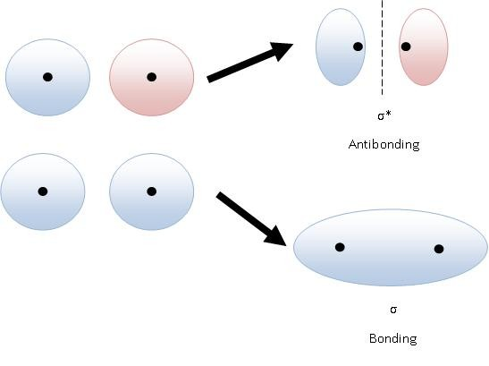 png freeuse stock Drawing orbitals antibonding. Pictorial molecular orbital theory