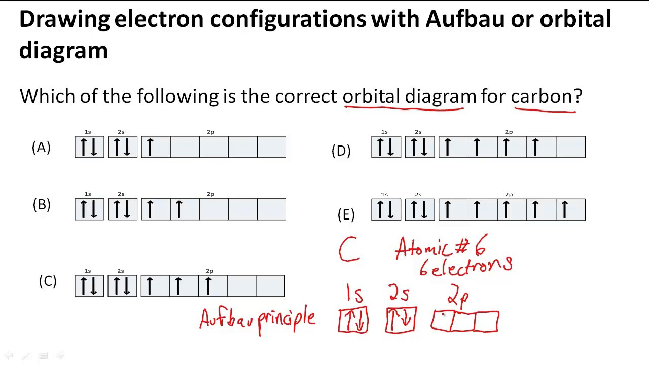 graphic black and white library Electron configurations with aufbau. Drawing orbitals diagram