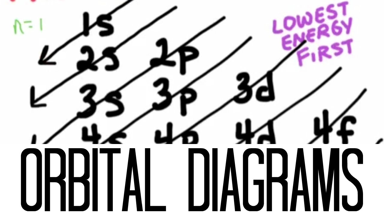 clip art royalty free download Drawing orbitals diagram. How to draw orbital